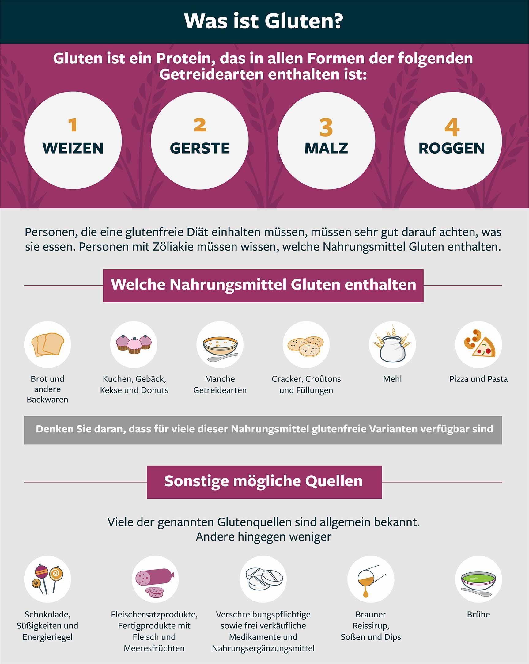 Abbildung 1: Glutenhaltige Nahrungsmittel