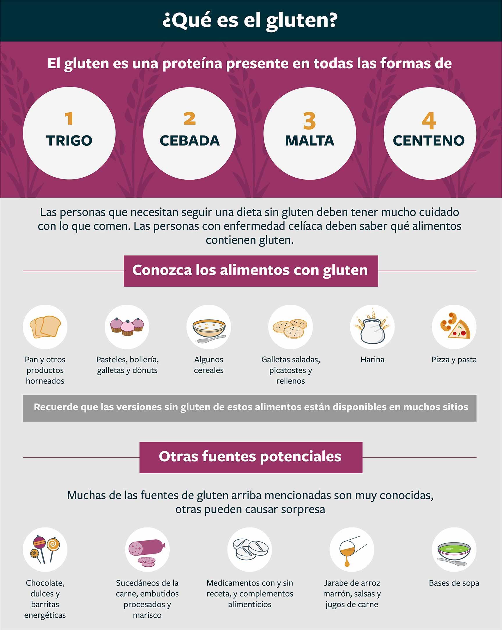 Infográfica de alimentos que contienen gluten