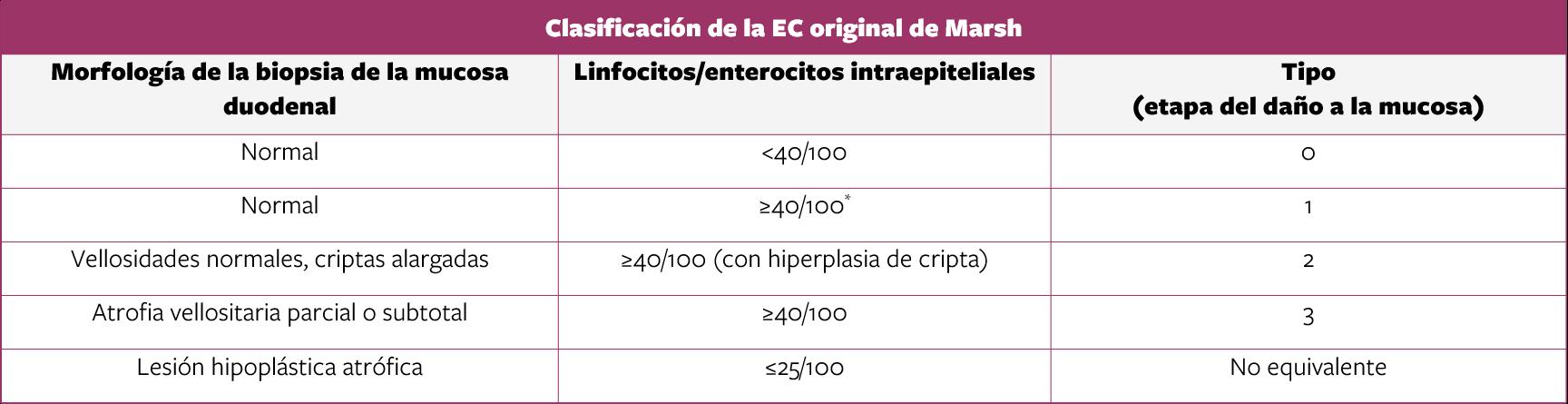Tabla de Clasificación de la EC original de Marsh