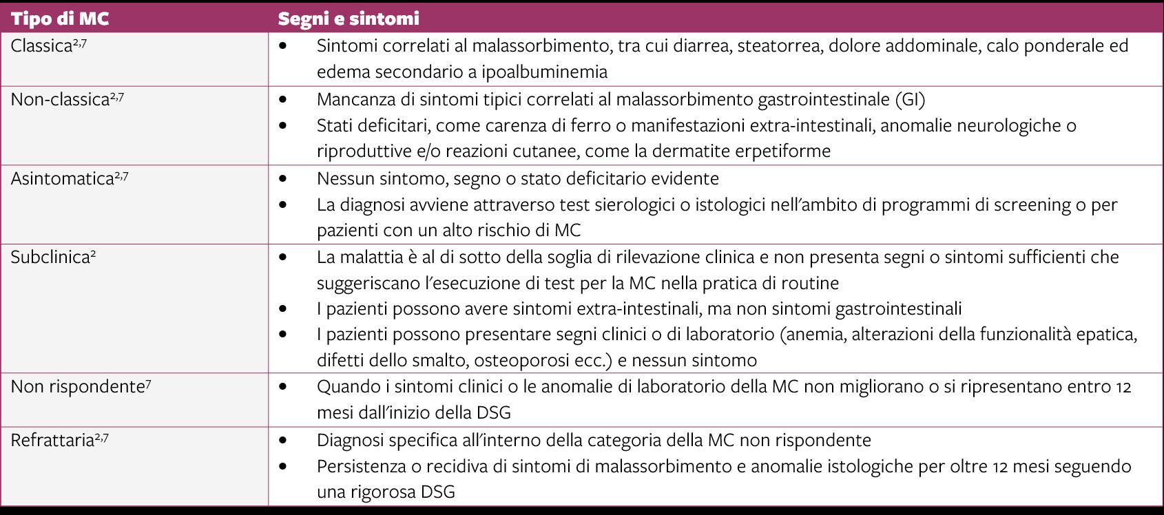 Tipo di MC, Segni e sintomi