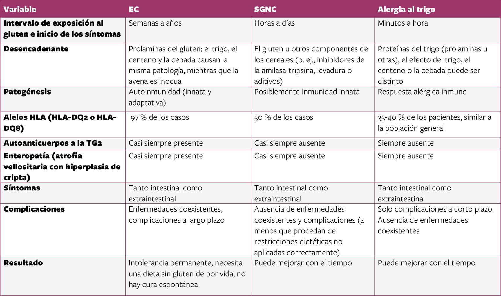 Tabla de diferencias clínicas y patogénicas entre la EC