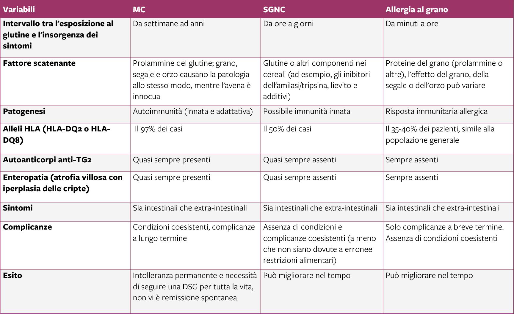 tavolo Le differenze cliniche e patogenetiche tra MC
