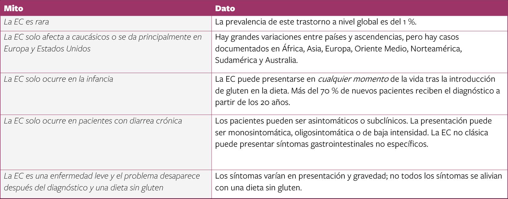 Tabla mitos y datos EC