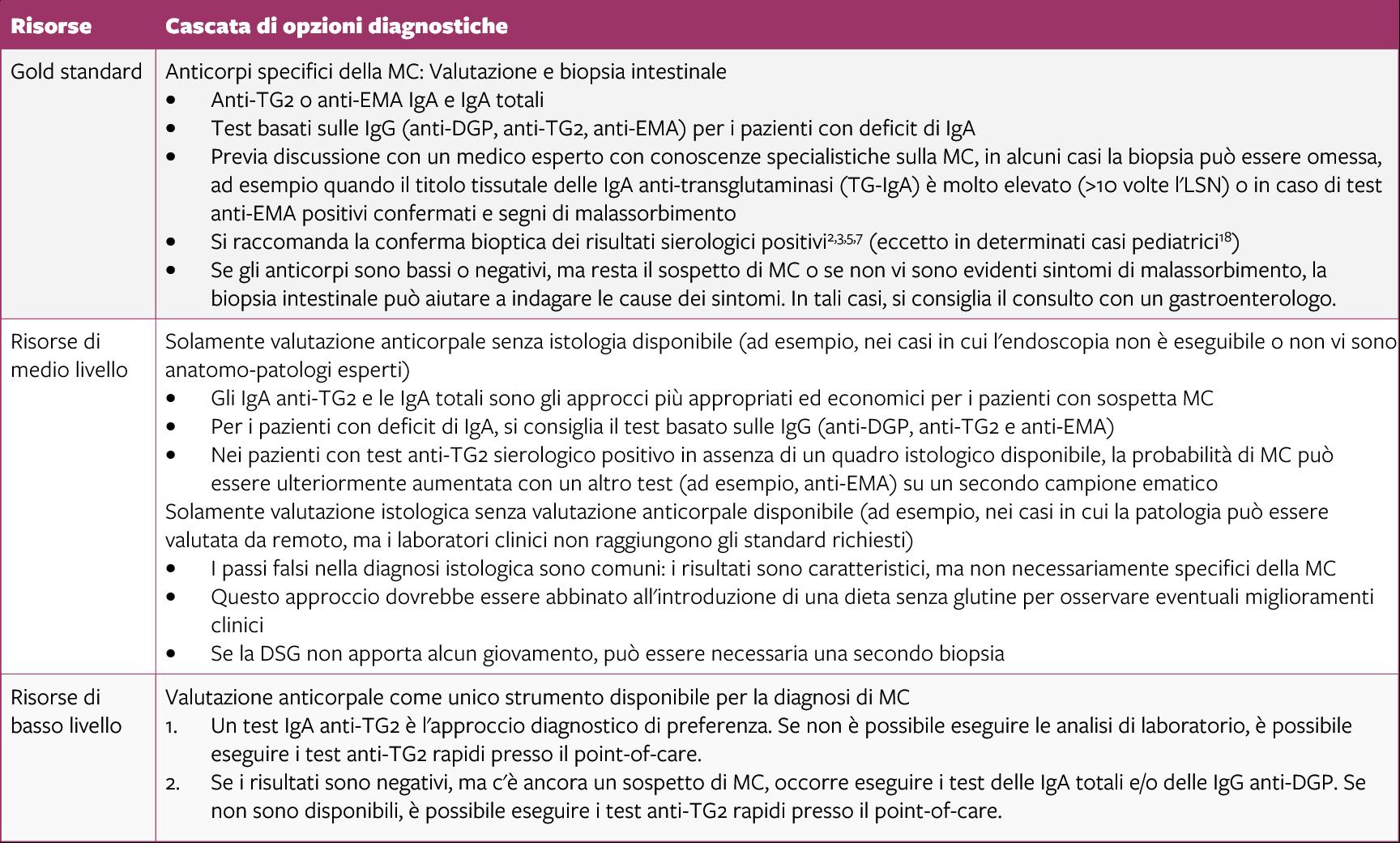 cascade diagnostics