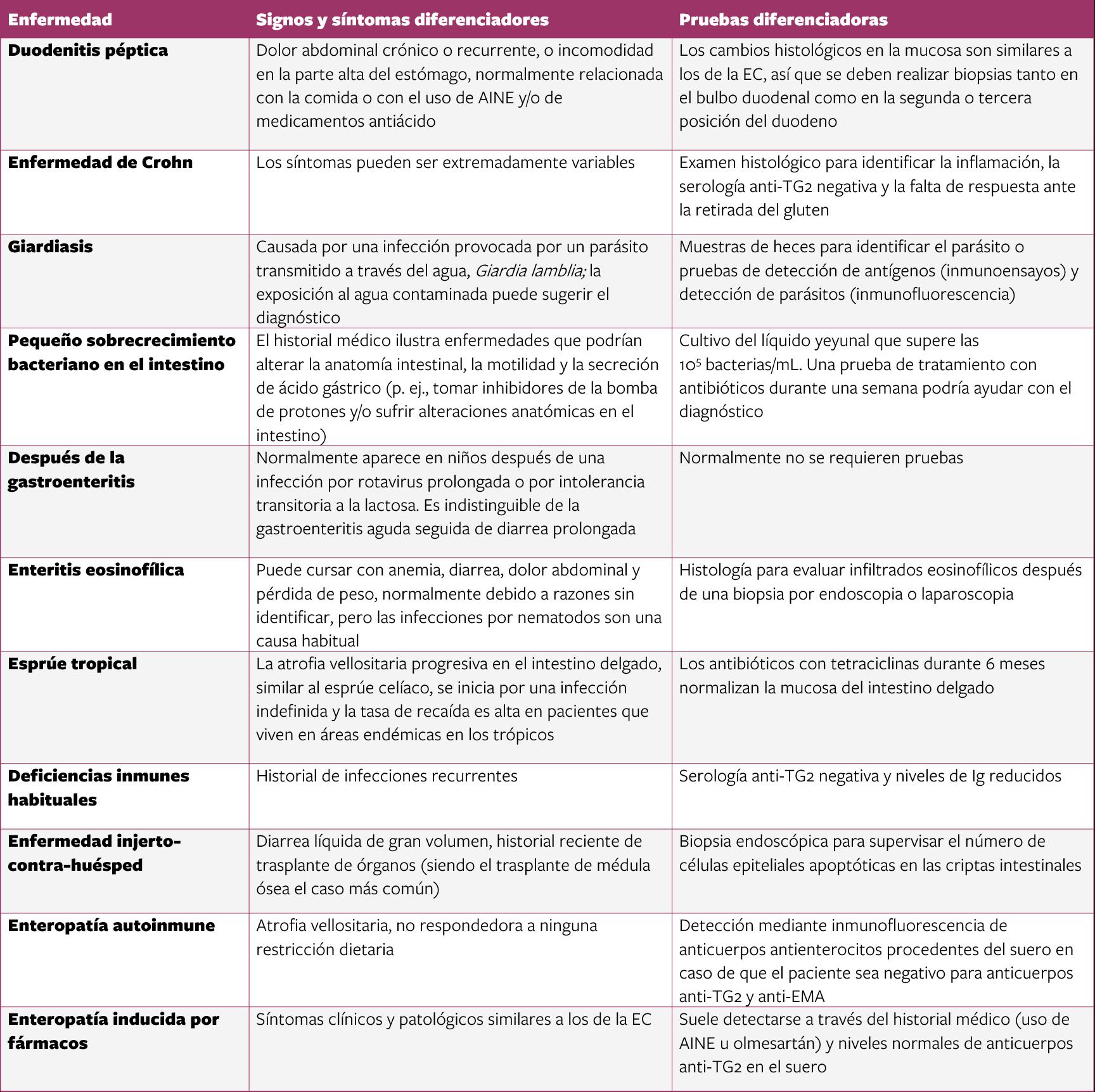 Tabla Diagnóstico diferencial