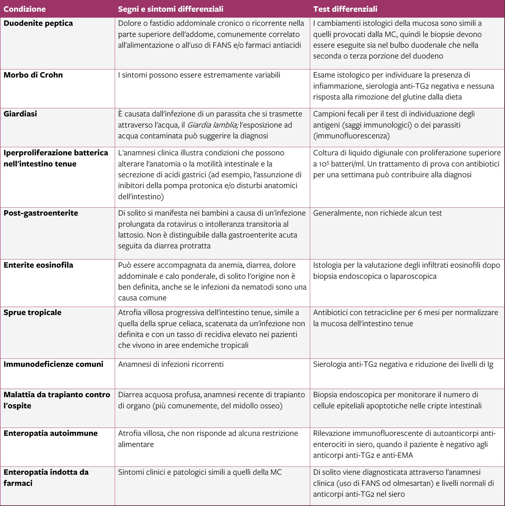 tavola Diagnosi differenziale