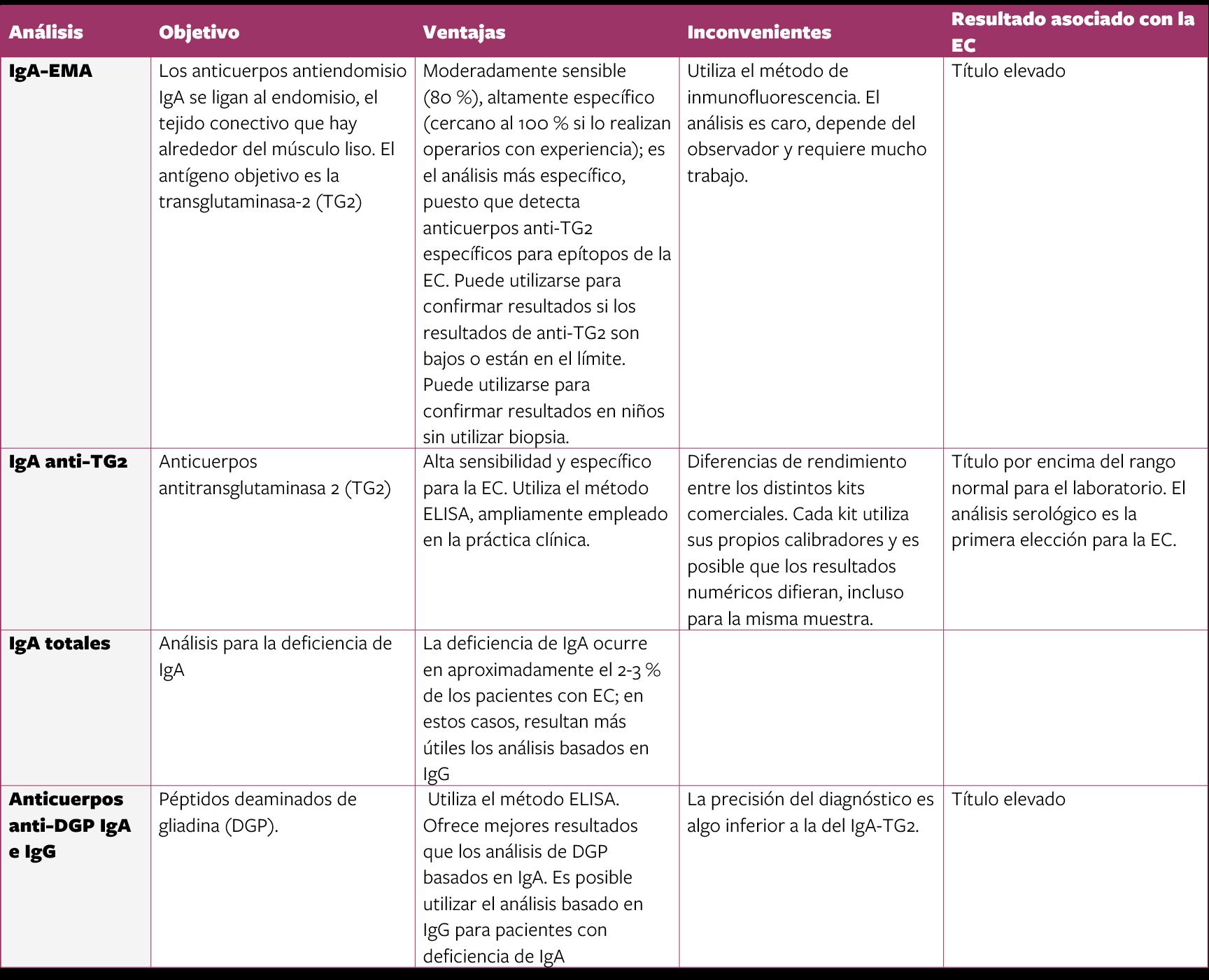 Table de Análisis serológicos para EC1