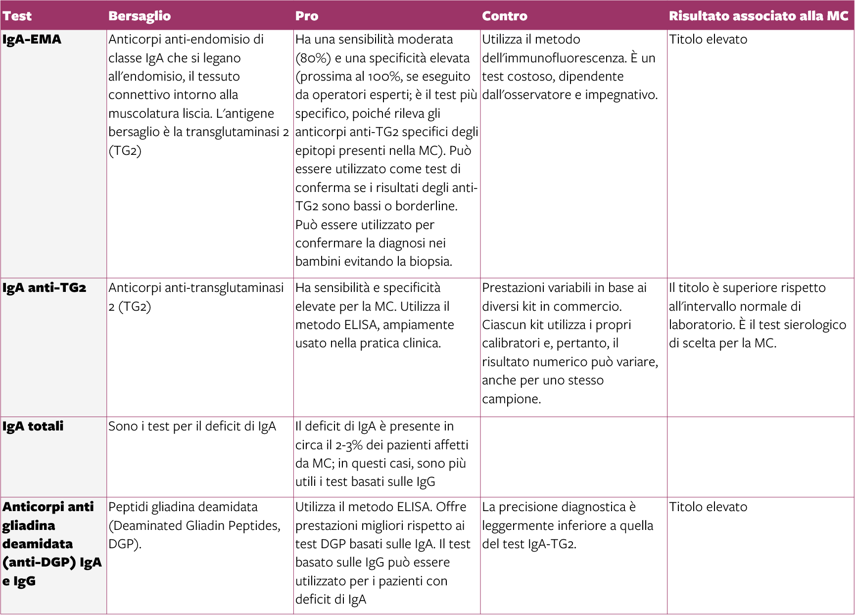 tavola • Test sierologici per la MC