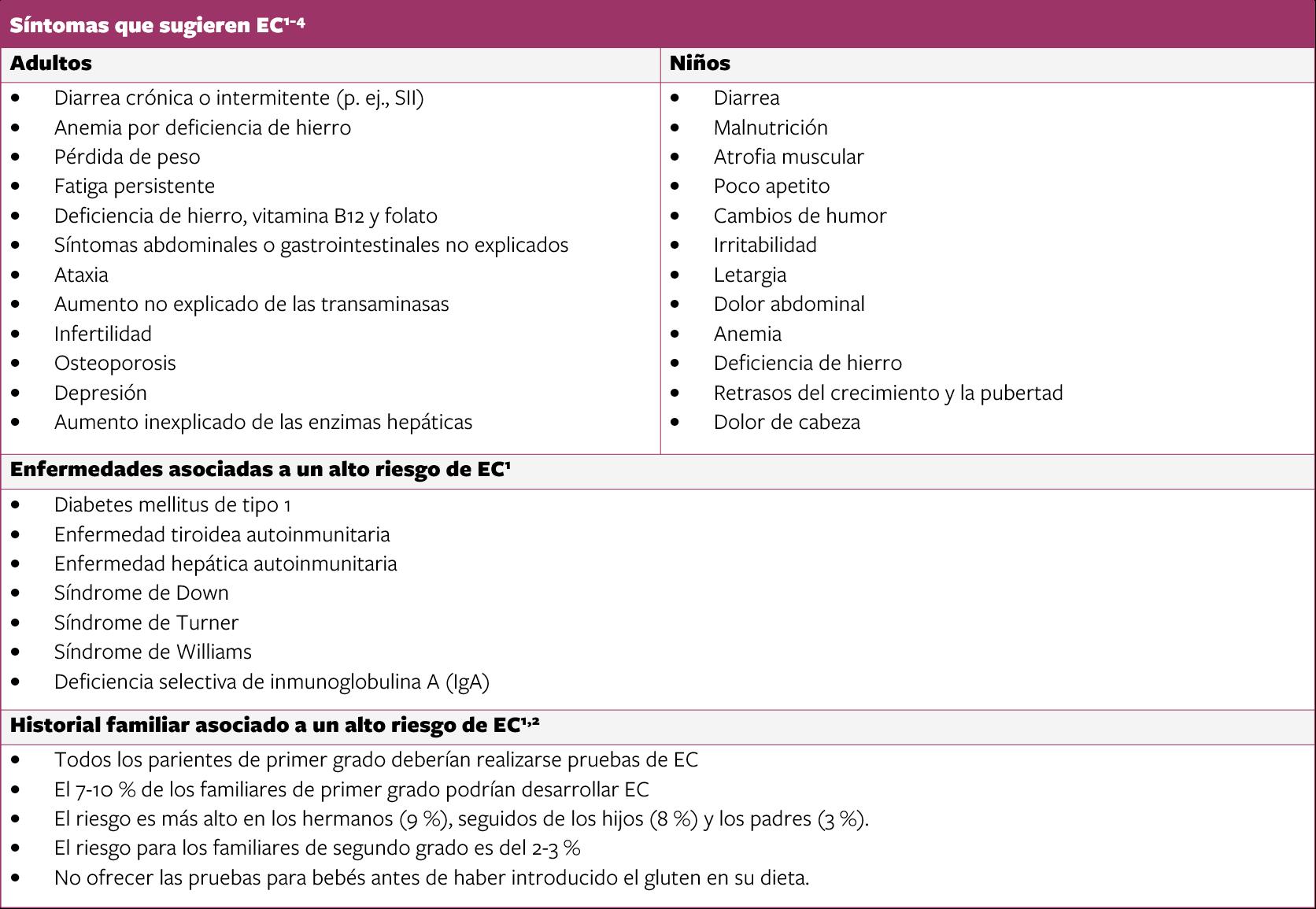 Síntomas que sugieren EC