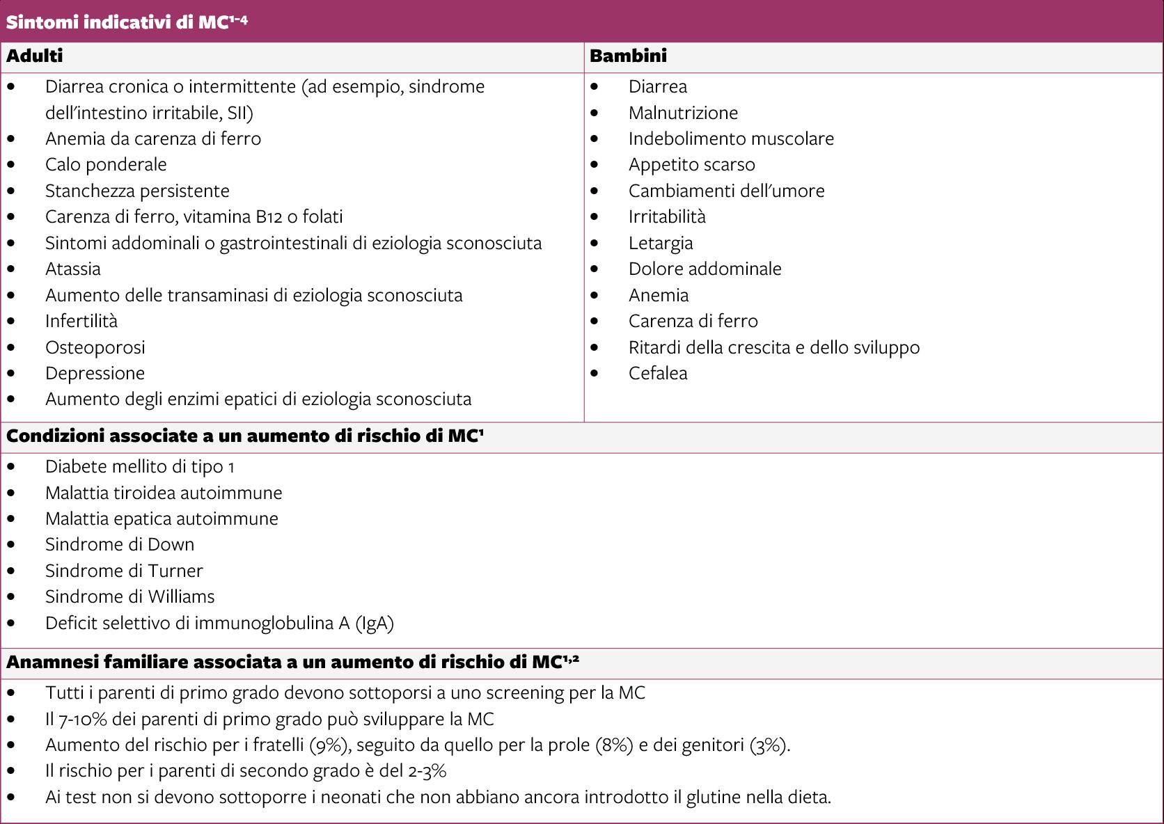 Tavola - Sintomi indicativi di MC1-4