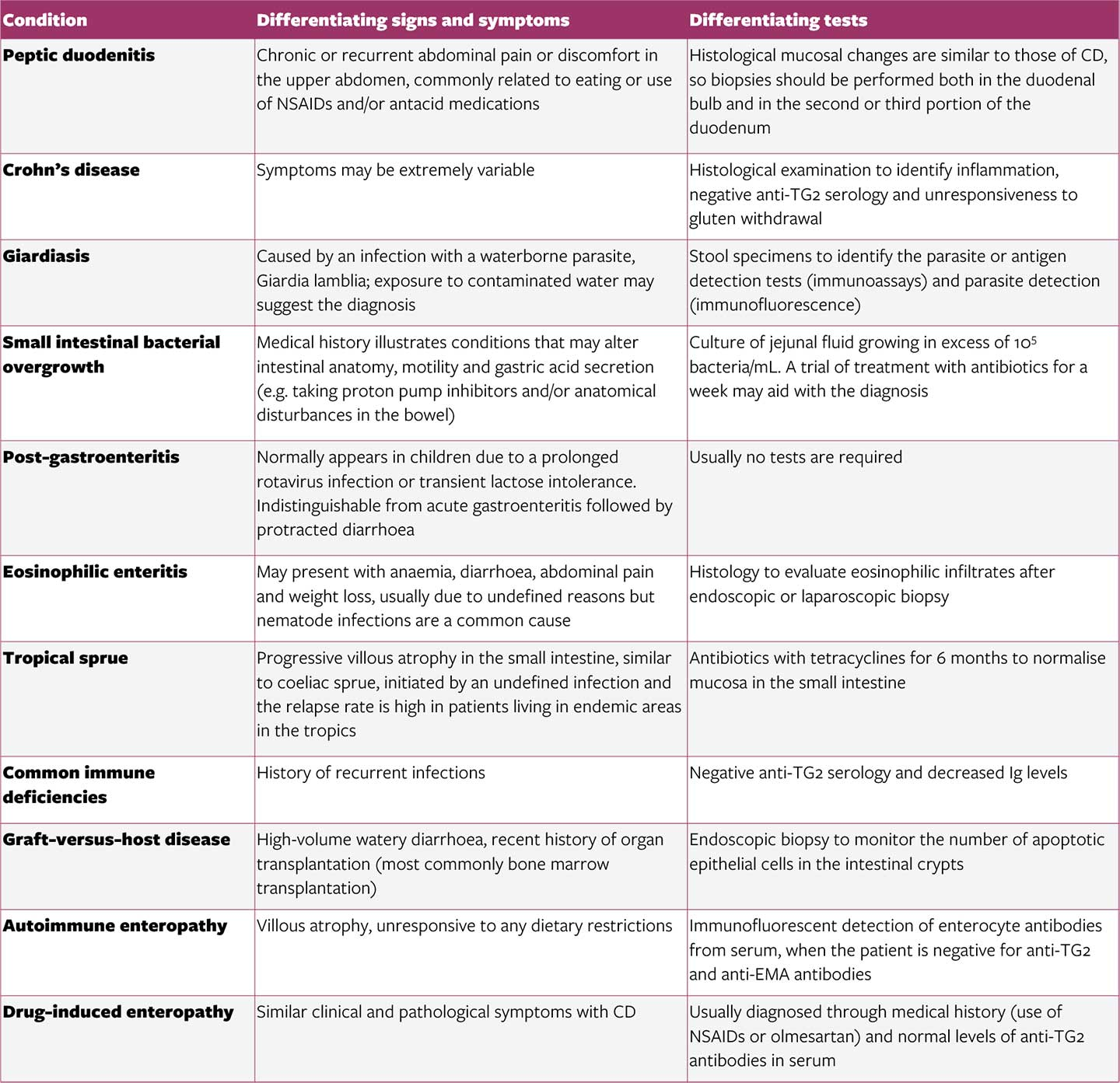 Differential diagnosis - table