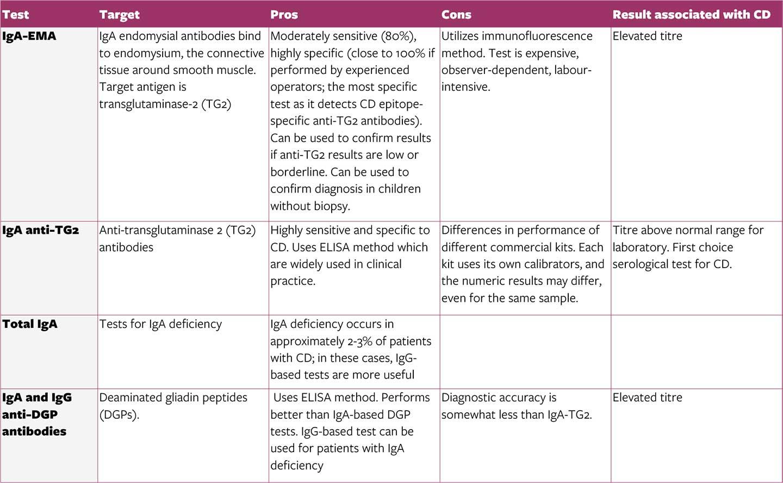• Serological tests for CD - table