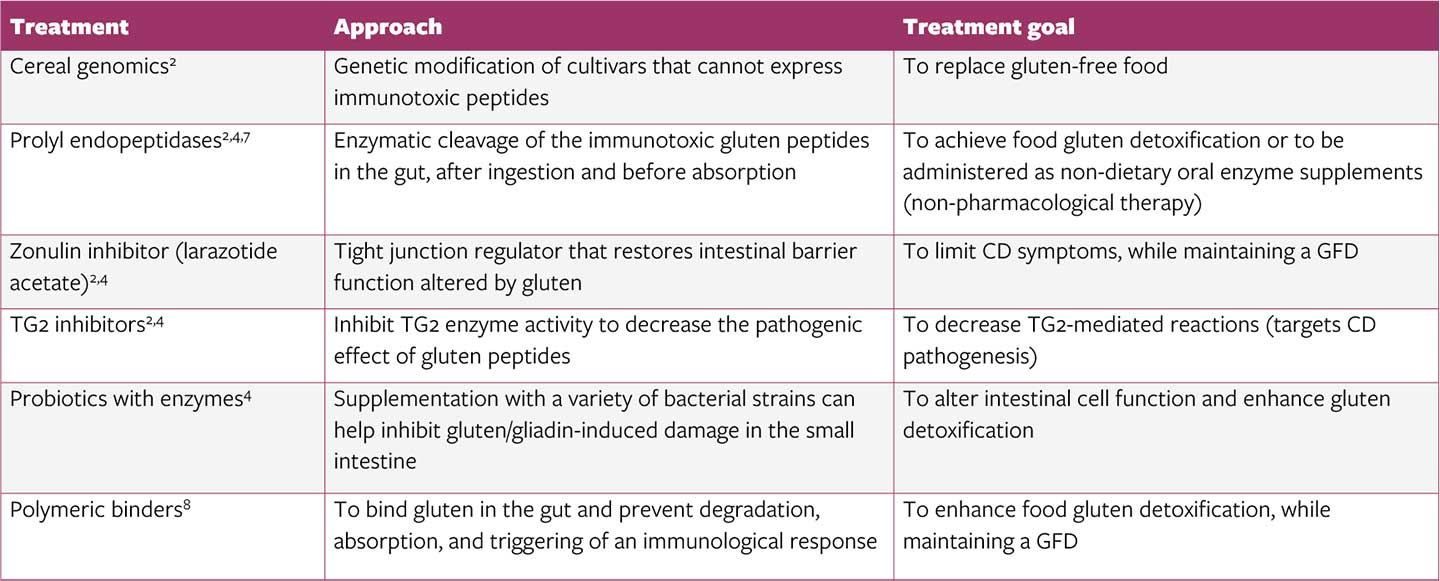 Information on foods containing gluten - table